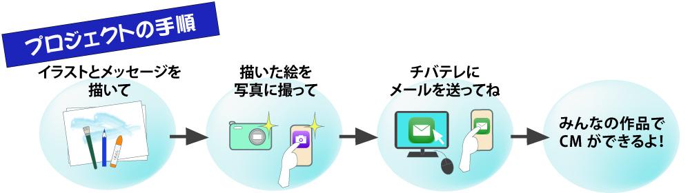 海と日本プロジェクト(泳げ!みんなのお魚プロジェクト)図